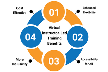 Virtual Instructor-Led Training (VILT) - Unraveling the Mysteries