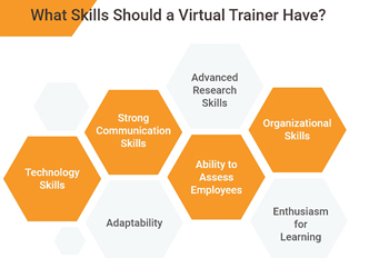 Virtual Train the Trainer Programmes: A Complete Guide