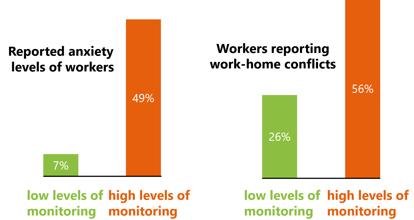 The Effect of Monitoring on Virtual Teams - HIgh levels of monitoring negatively impacts anxiety and work-home conflicts