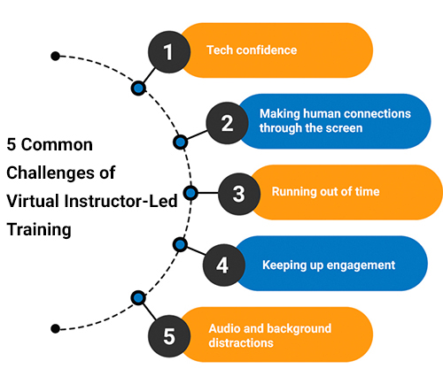 5 top tips - Common Challenges of Virtual Instructor-Led Training
