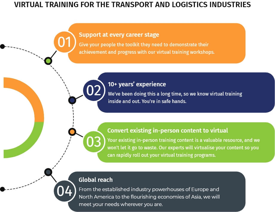 virtual training solutions for transport and logistics - the virtual training team