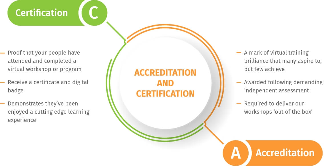 virtual training accreditation an certification - the virtual training team